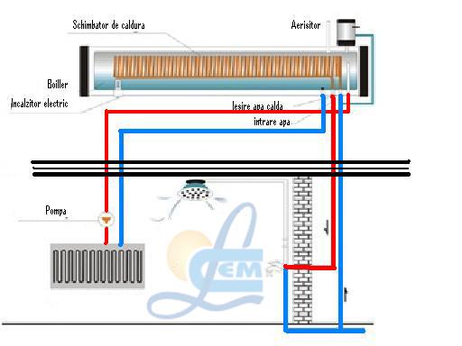 Panou solar cu boiler incorporat si schimbator de caldura